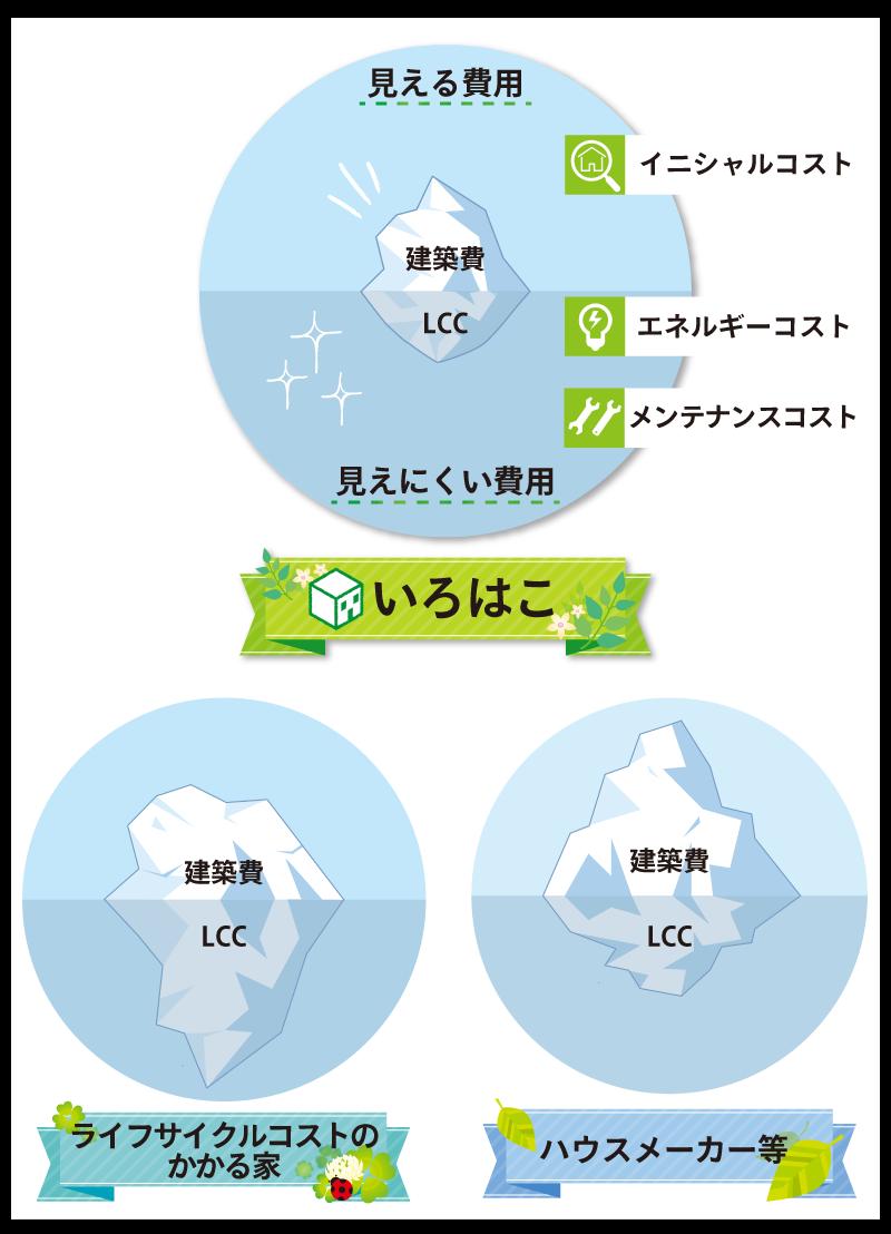 あなたはどちらを選びますか?氷山の大きさに注目!